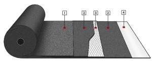 Skladba asfaltového pásu