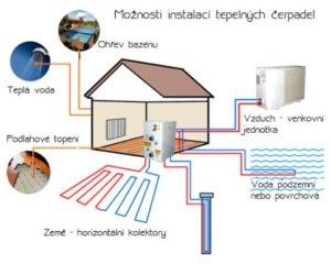 Možnosti využití tepelného čerpadla