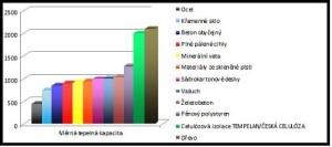 Graf_Merne_tepelne_kapacity