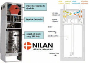 Aktivní rekuperace Nilan VP 18