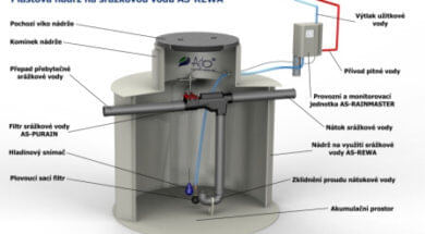 Řez retenční nádrží na dešťovou vodu