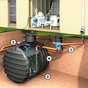 Schéma zapojení retenční nádrže na dešťovou vodu
