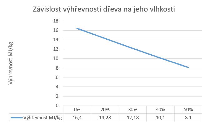 Graf - závislost výhřevnosti dřeva na vlhkosti dřeva