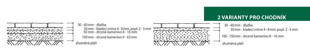 Skladba betonové dlažby pro pochozí plochy