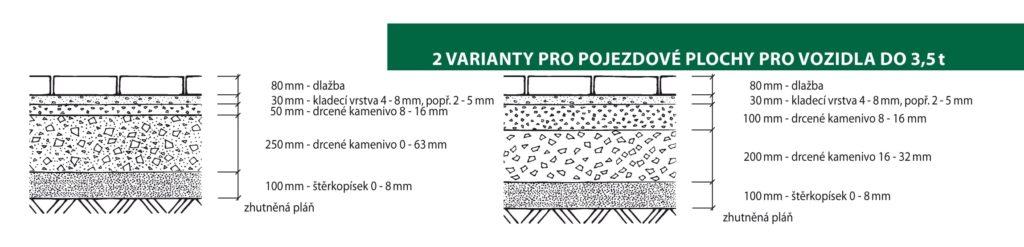 Skladba betonové dlažby pro pojezdové plochy