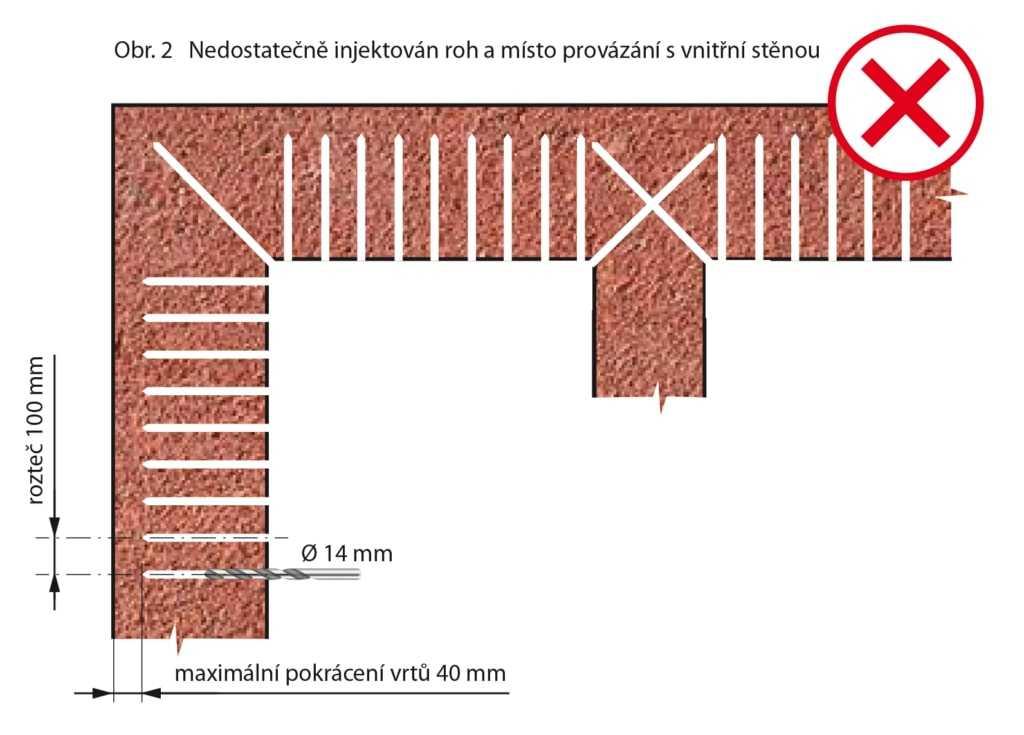 Ukázky nesprávného provedení injektáže zdiva. Při injektáži je potřeba dostatečně ošetřit rohy a kouty stěn. Při provedení dle schématu výše nedojde z dostatečnému a nerovnoměrnému rozvrstvení krému a sanace tak v těchto místech nebude zcela účinná.