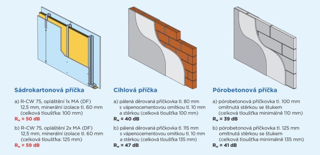 Stejná tloušťka konstrukce, ale rozdíl ve vzduchové neprůzvučnosti je nesrovnatelný.